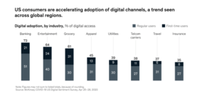 McKinsey COVID-19 Recovery Will Be Digital