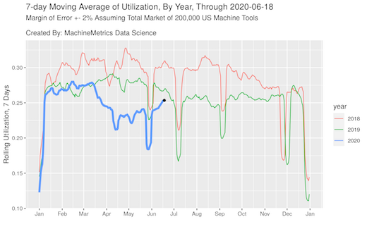 MachineMetrics, Machine Utilization as of June 19